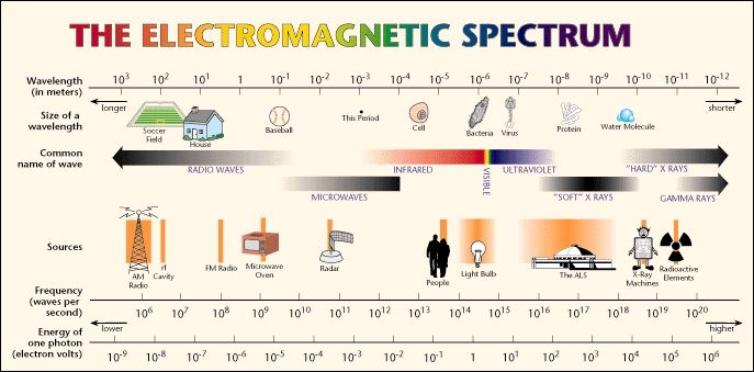Get Ready For The Upcoming Solar Eclipse Light Visible Spectrum And Beyond Pinterest