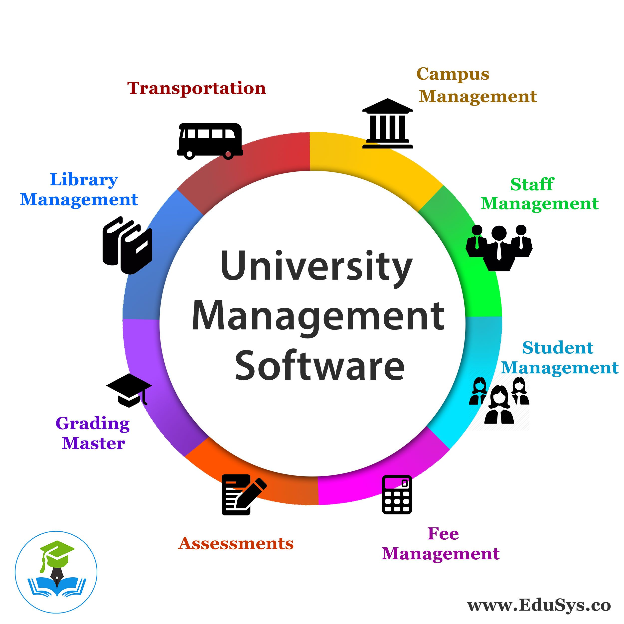 Know Edusys University Erp Software Company  Cloud Based