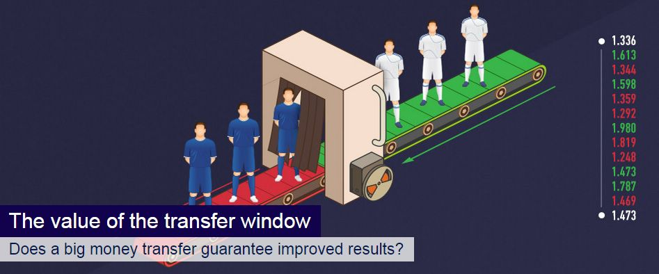The value of the transfer window - Does a big money transfer guarantee improved results?