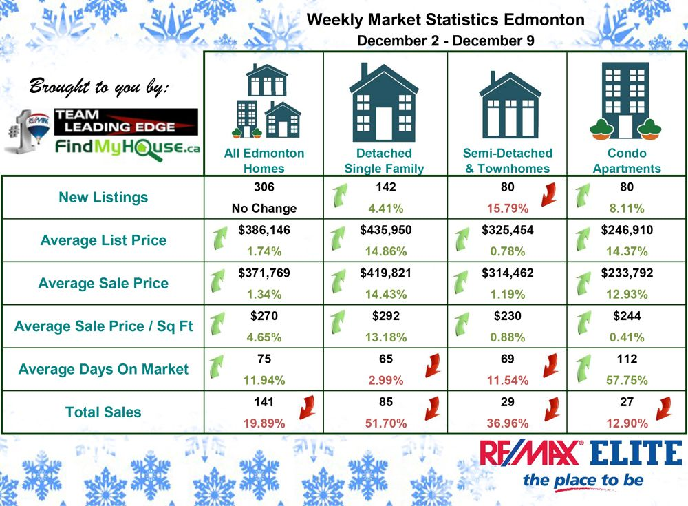 Edmonton Real Estate Market Dec 2 - 9 2016