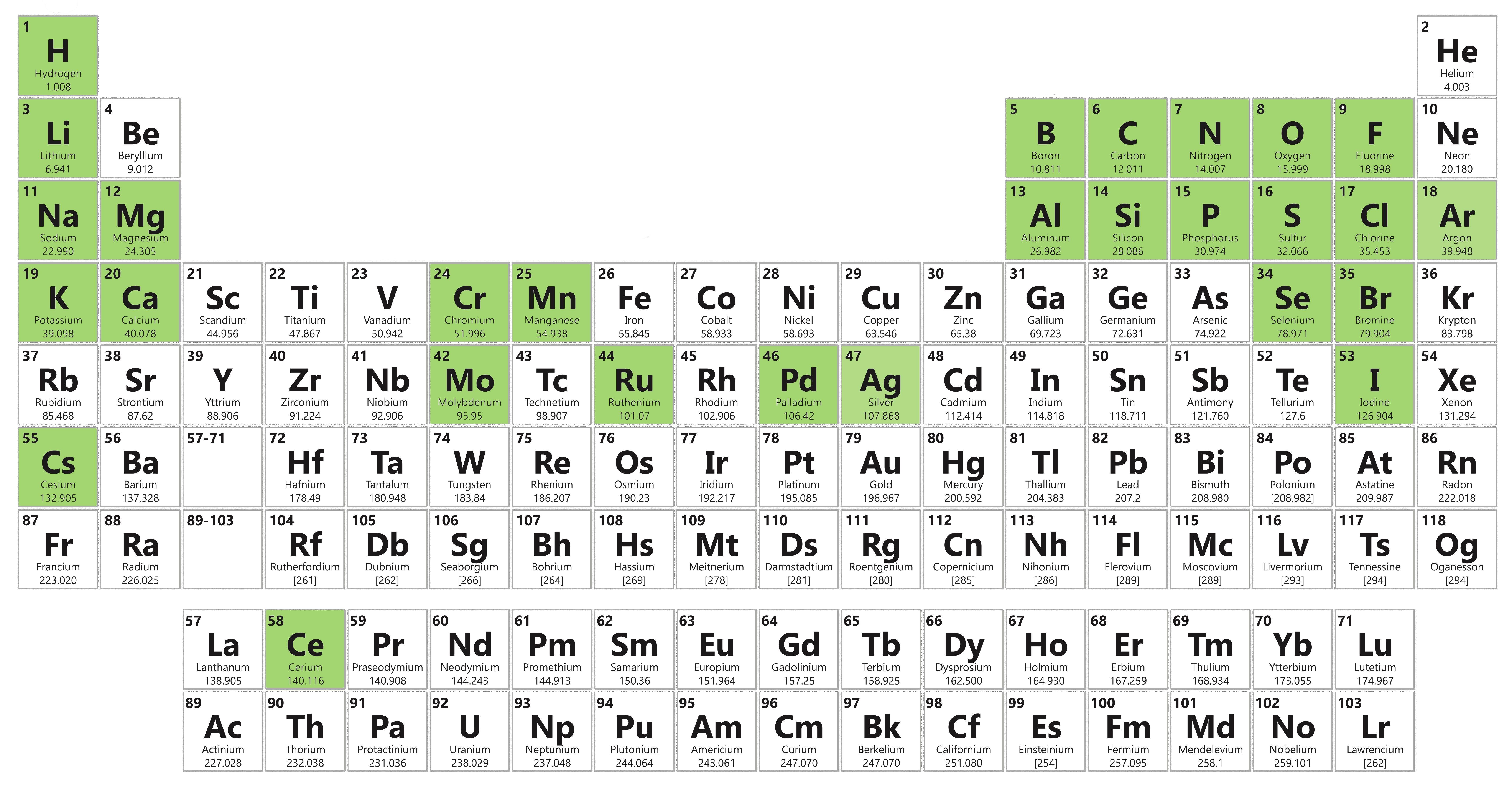 New Periodic Table Elements Quiz 1 20 Tablepriodic