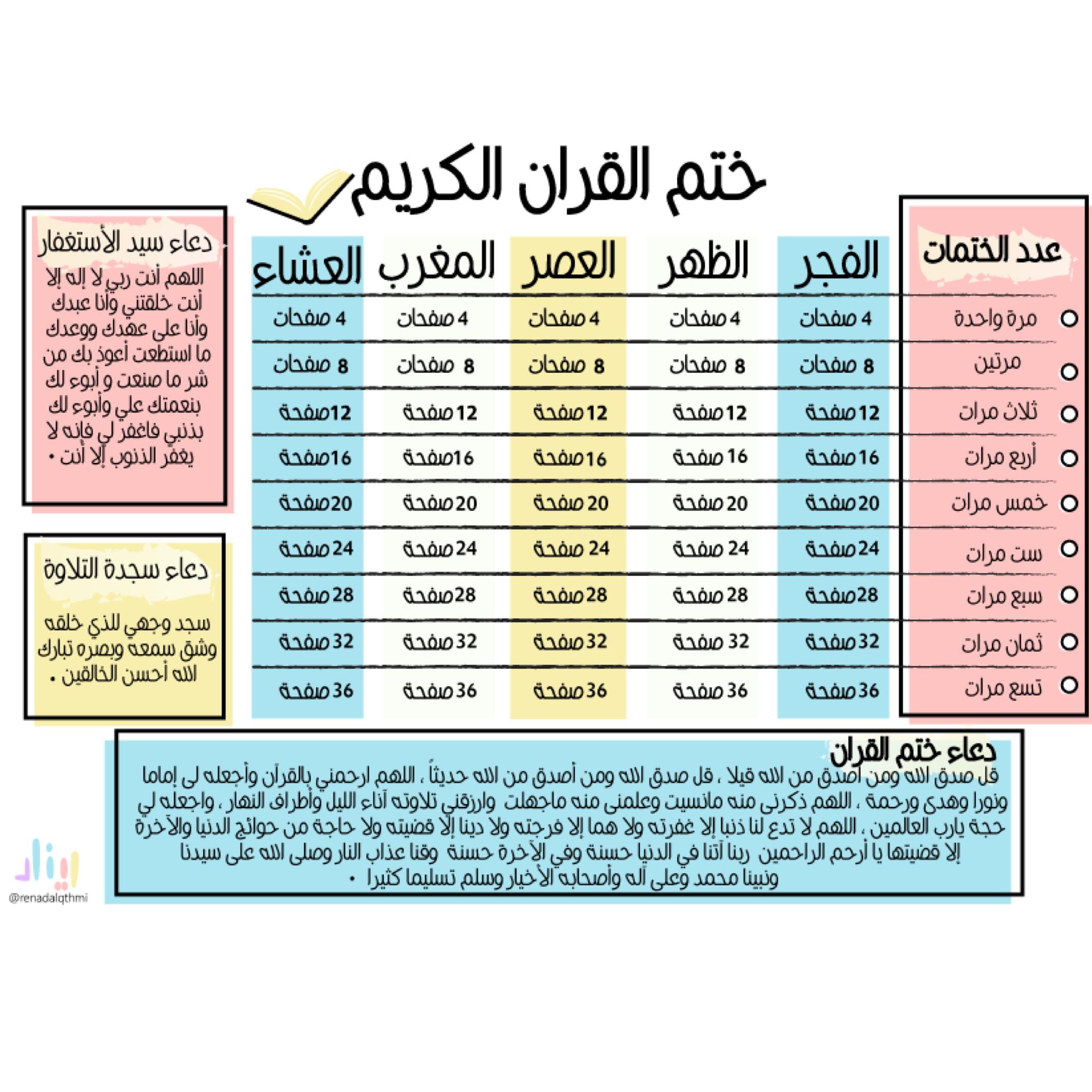 جدول ختم القران Planner Periodic Table