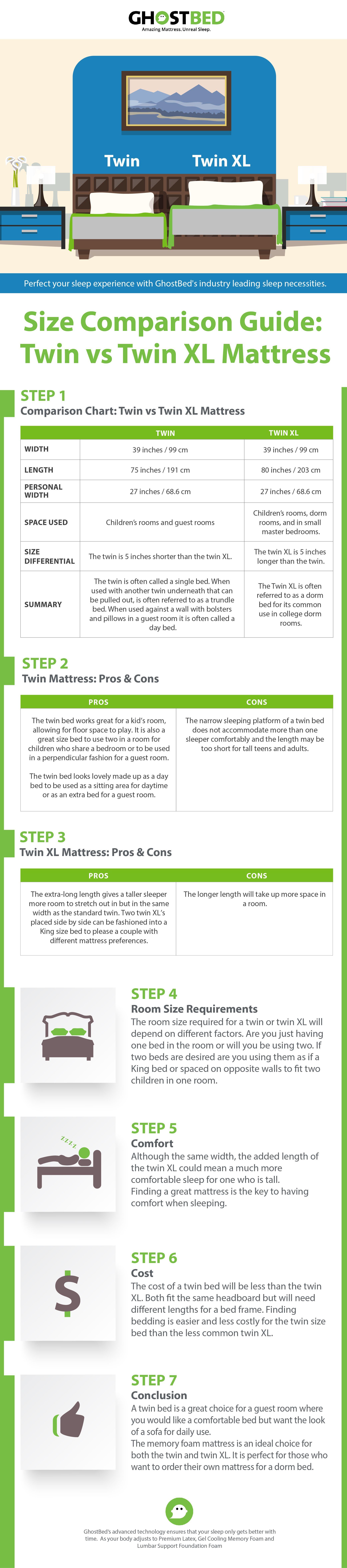 Guide Mattress size comparison Twin vs Twin XL. Which