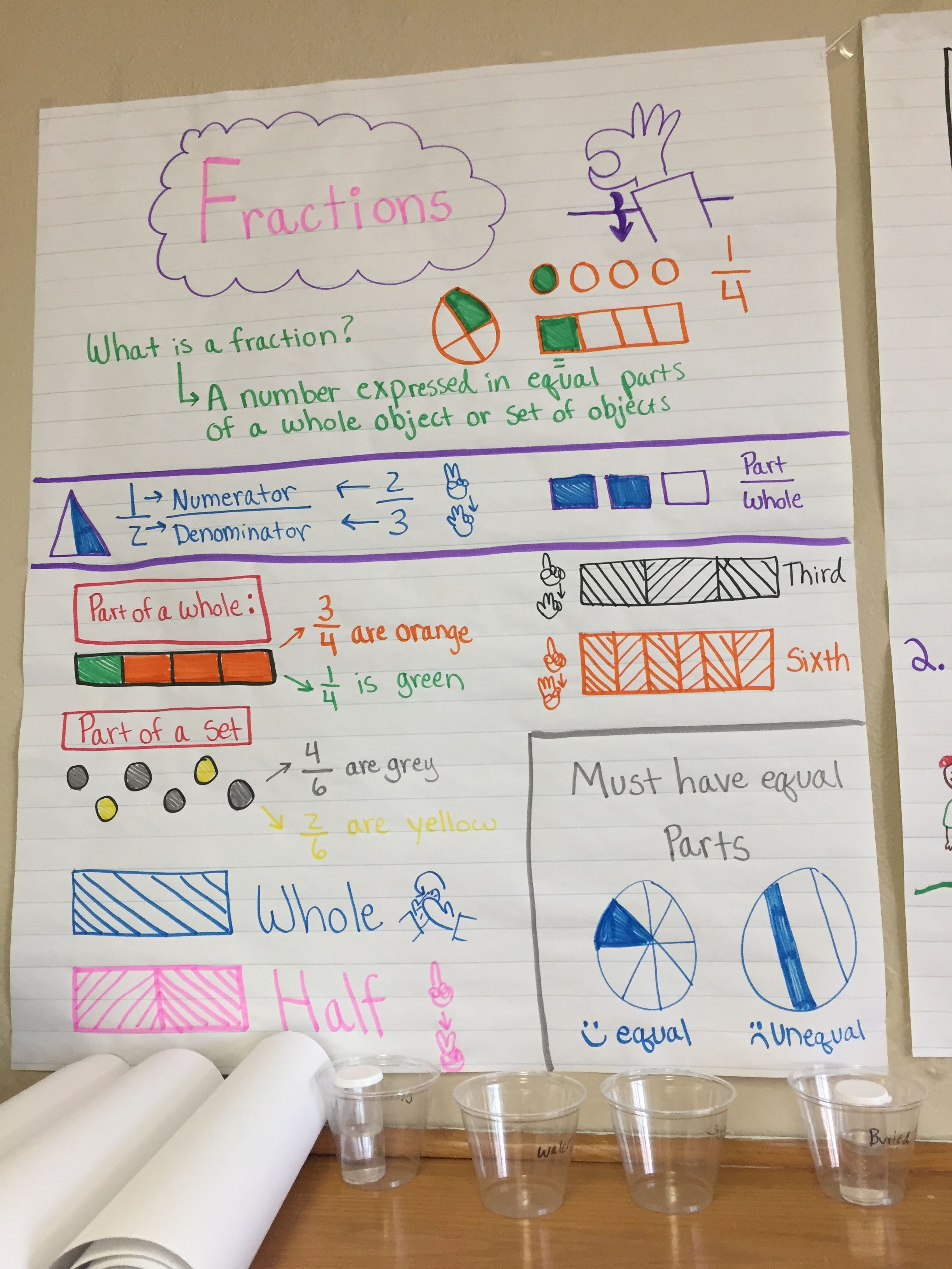 Fractions anchor chart for deaf ed 4th grade with ASL