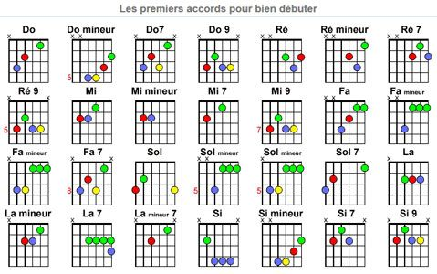 tablature accord guitare