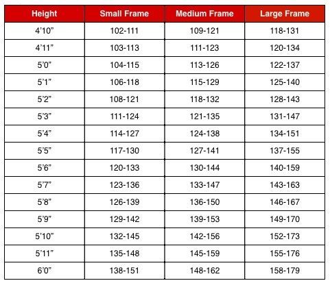 Healthy Weight Chart For Women - Part of long-term health includes