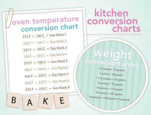 Measuring Up Oven Temperature and Weight Conversion Chart on Oh So