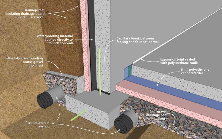 Figure 2 3f Building Foundation Foundation Types Of Concrete