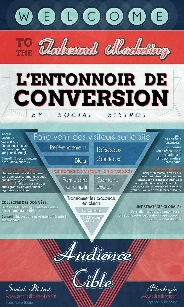 l u0026 39 entonnoir de conversion
