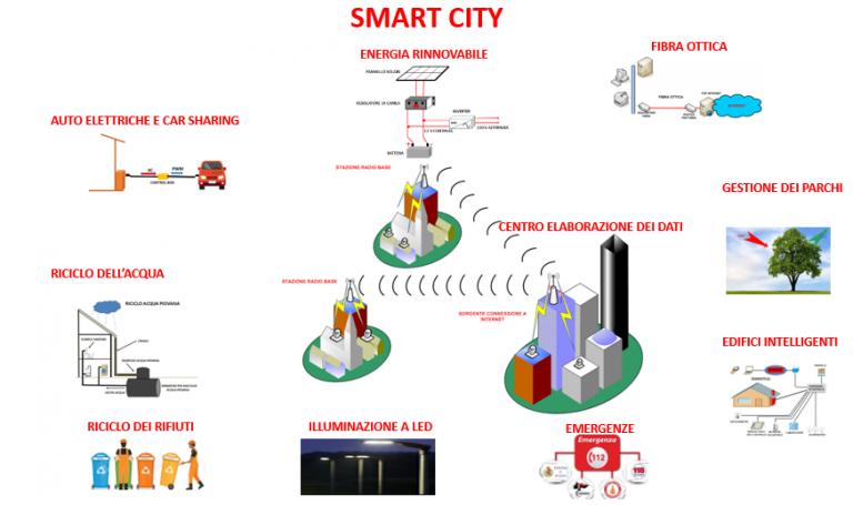 """SMART CITY la """"Città Intelligente"""" CVS Libri Online (con"""