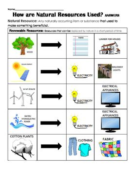 How Are Natural Resources Used Renewable Non Renewable Natural Resources Lesson Natural Resources Activities Natural Resources