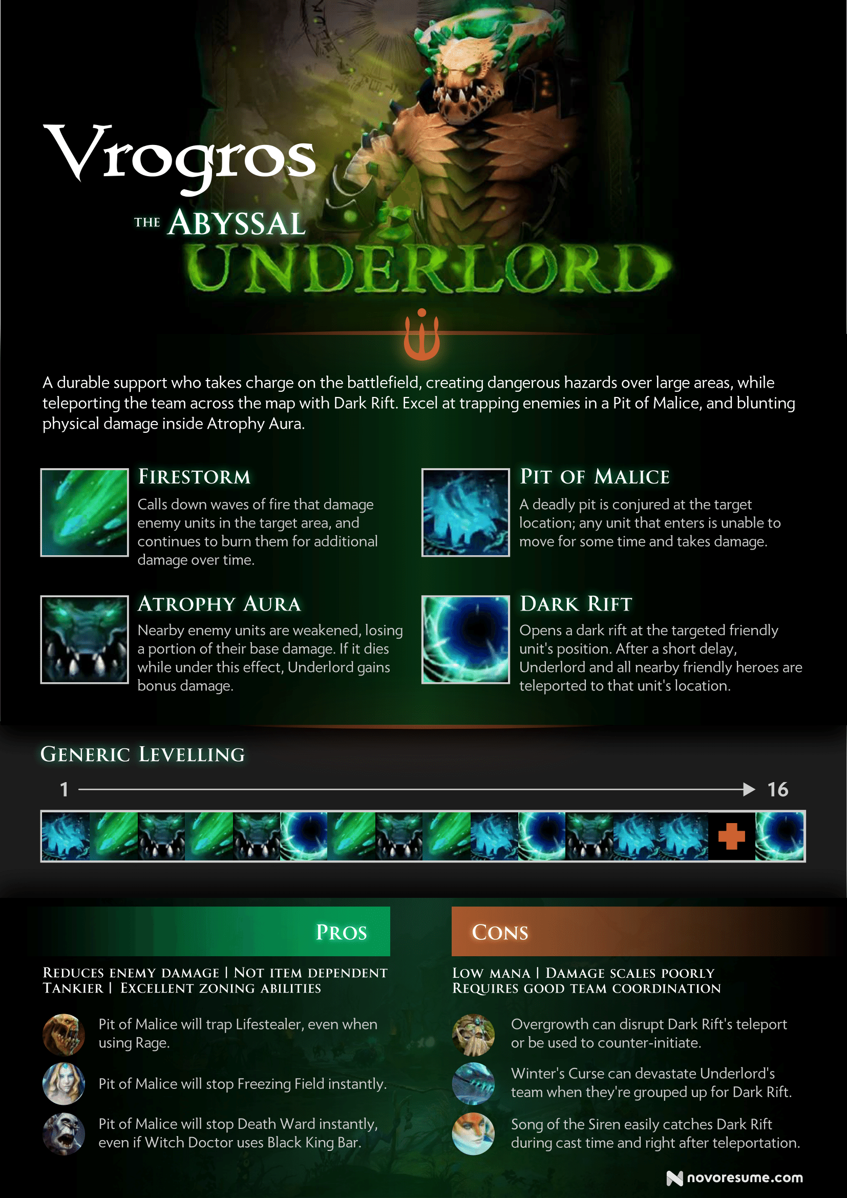 How we would have changed Dota 2\'s Underlord | Infographic