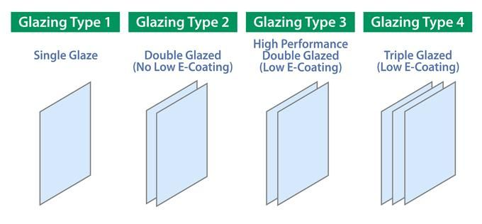 Pin by Nam T on architecture | Window types, Window glazing, Science
