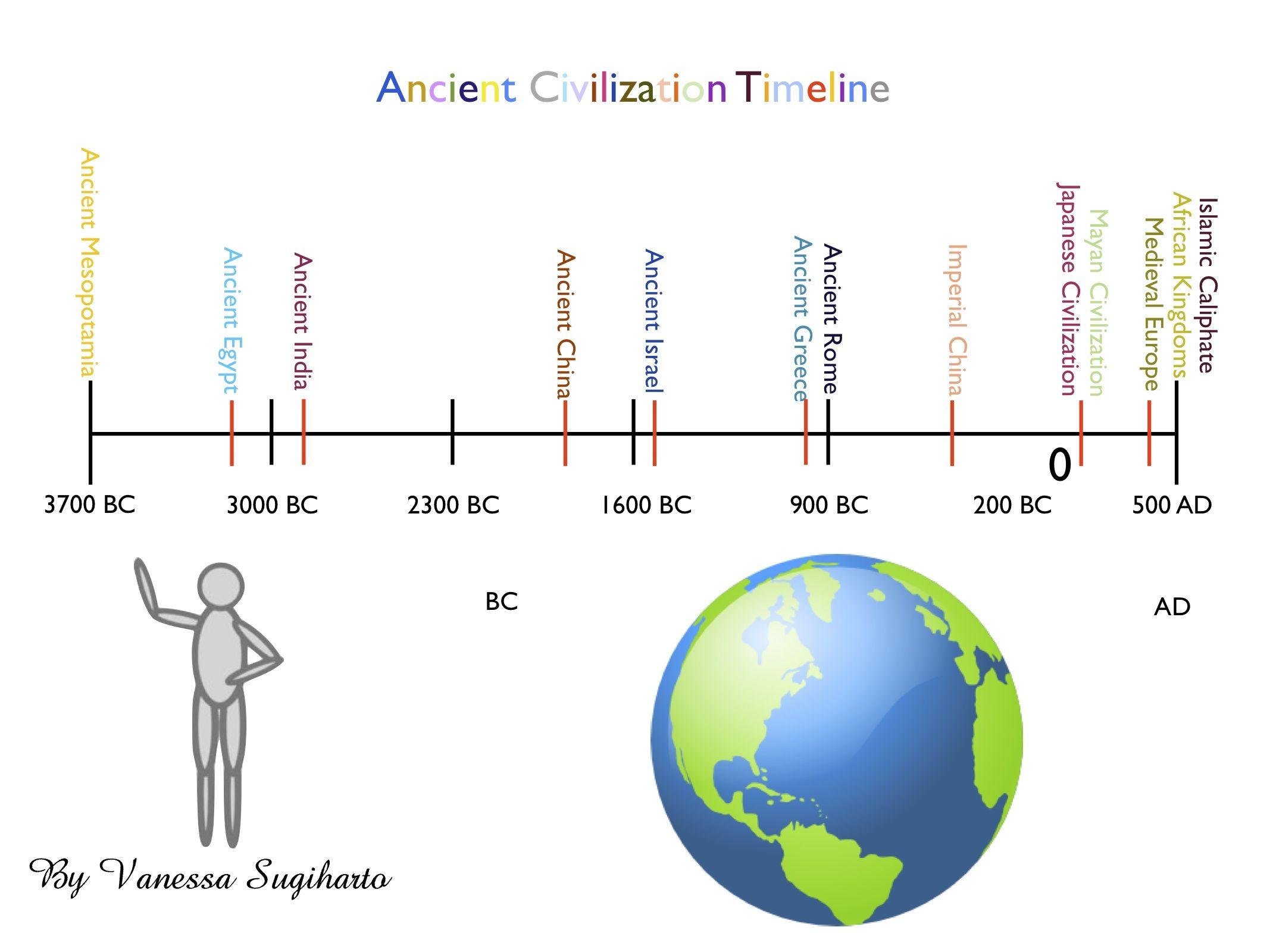 Ancient World Civilizations Timeline