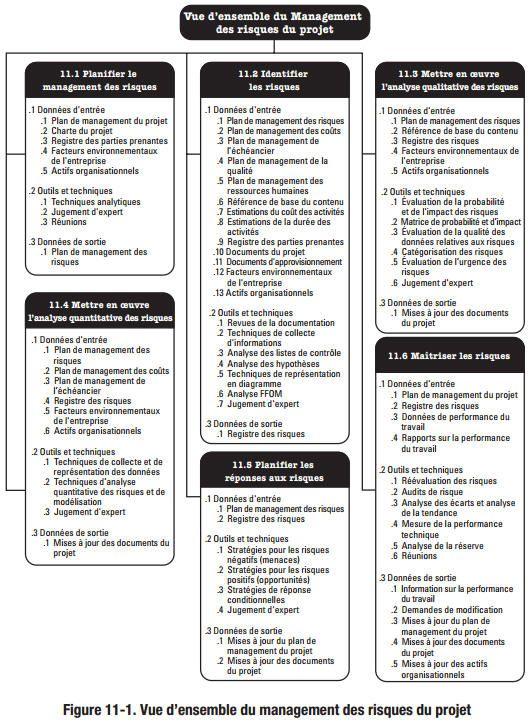 Chapitre 11 Planifier Le Management Des Risques Gestion De Projets Management De Projet Gestion Du Changement