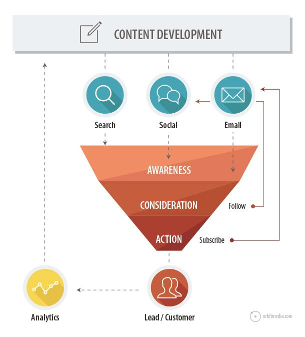 7 Marketing Diagrams That Explain Content Marketing Blog Posts and - marketing action plan template