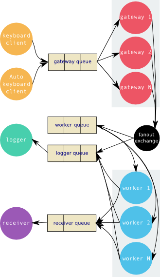 Microservices With Rabbitmq And Docker Software Architecture Diagram Software Architecture Design Diagram Architecture