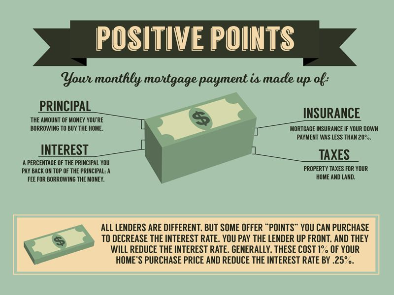 What Are Positive Mortgage Points Mortgage Real Estate
