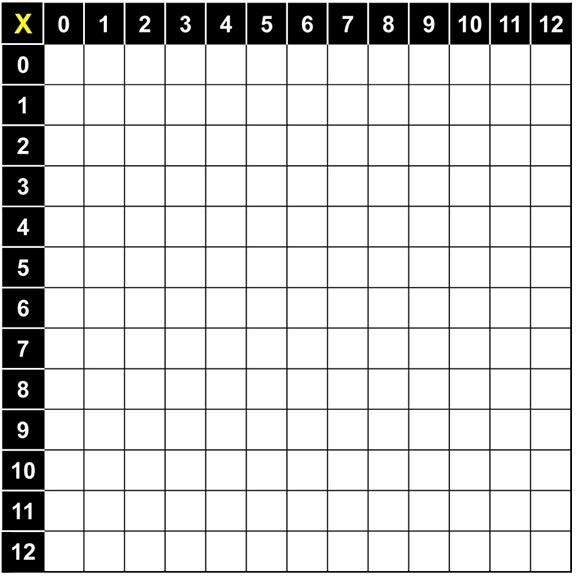 Blank multiplication table also education pinterest rh