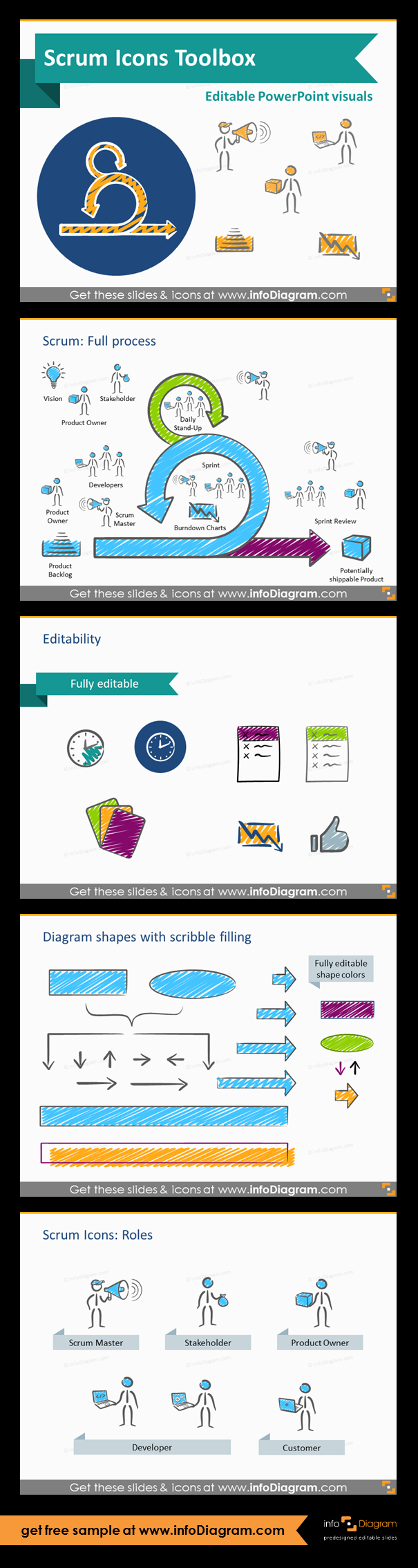 Scrum Process And Artefacts Presentation Template Ppt Icons Flow Diagram Shapes Flowchart Roles Master Stakeholder Product Owner Developer Customer Example Of Editability