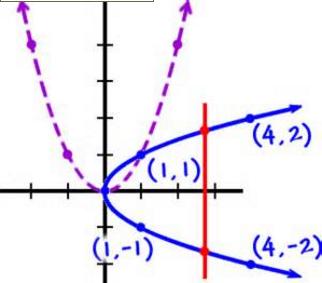 Inverse Graph