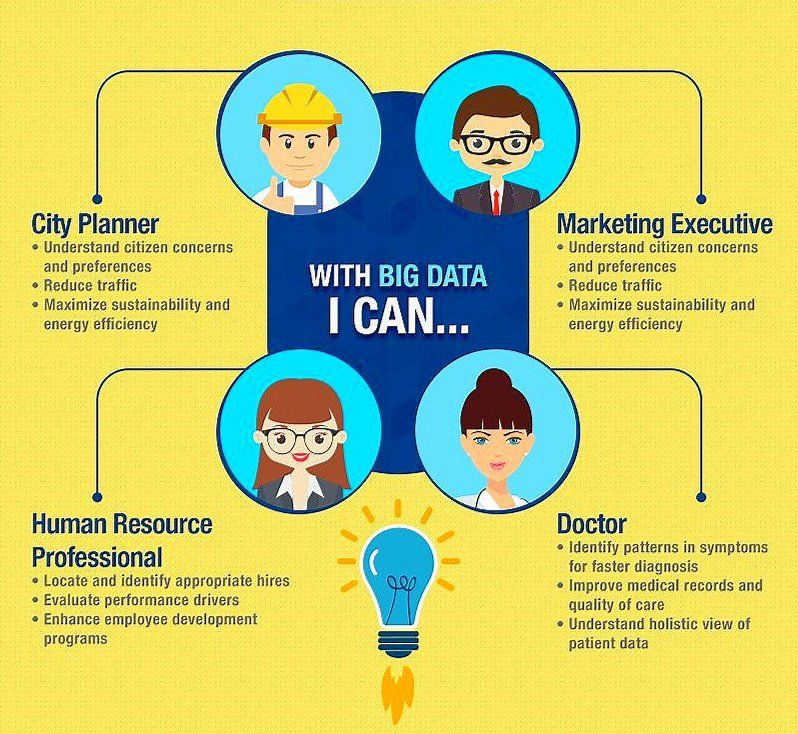 What #bigdata changes for #marketing city planning #HR and medicine. #Data https://t.co/bn0xWvAOBe