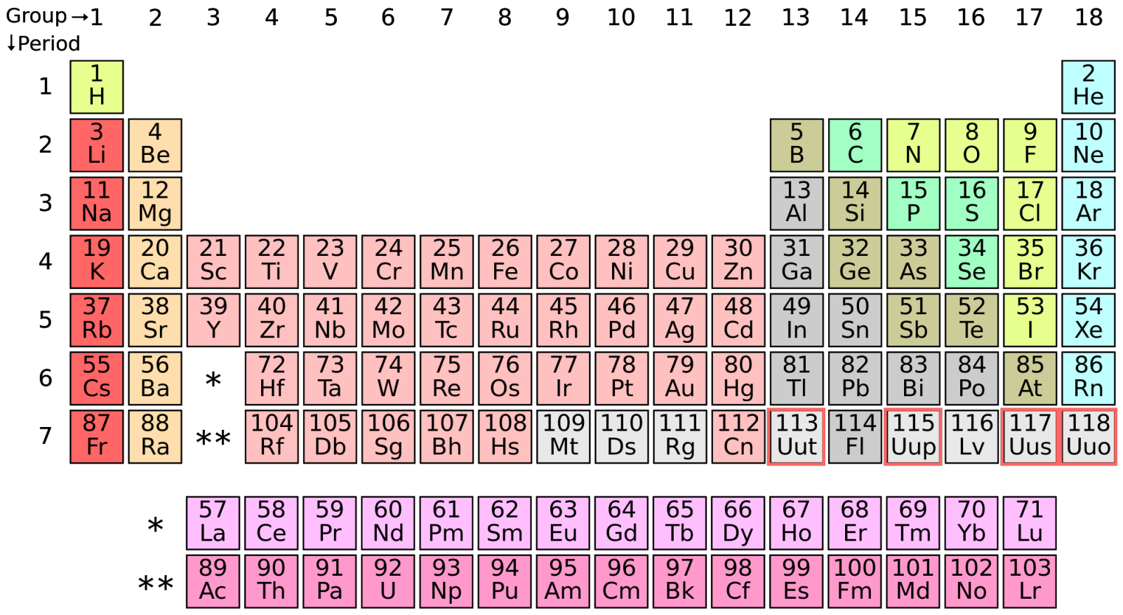 The Periodic Table S Seventh Row Is Now Complete