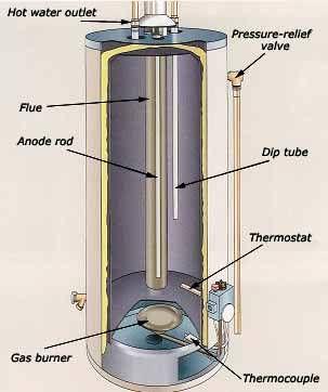 Tank Water Heaters Ac Hvac In Arizona Air Jaya
