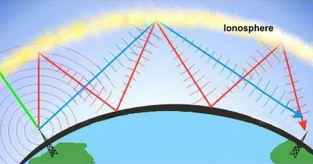 Photo of This article provides you information related to Radio waves and the propagation…