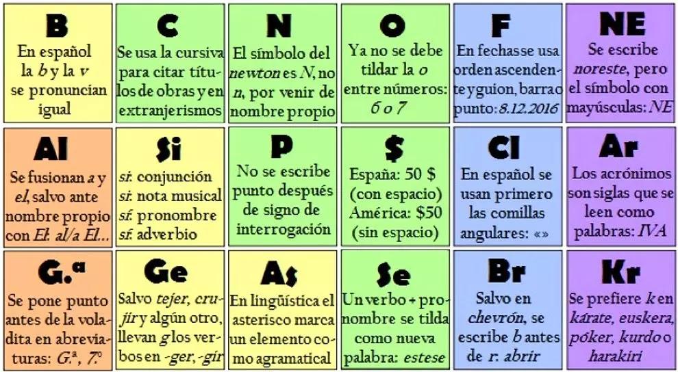 Tabla peridica de gramtica 3 ortografa y redaccin pinterest tabla peridica de gramtica 3 urtaz Image collections