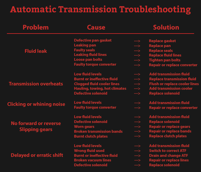 Automatic Transmission Troubleshooting Guide Greenhouses