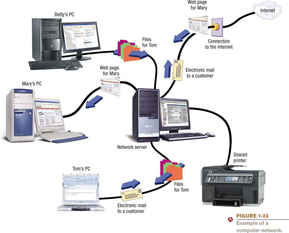 PC NETWORKING PDF DOWNLOAD