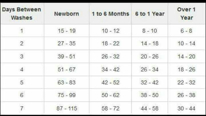 Number Of Cloth Diapers Needed Based On Age At Days Between Washing Via Fluffloveuniversity Cloth Diapers Diaper Size Chart Wash