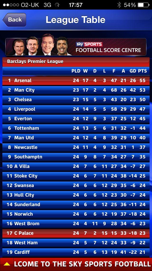 Topoftheleague Sky sports football, League table