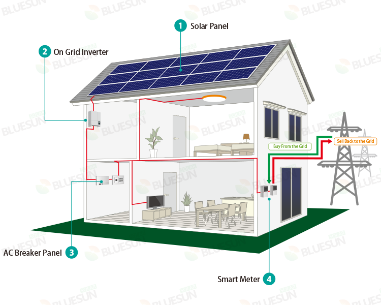 Techo De Zinc 5kw Panel Fotovoltaico 5000 W Precio Del Sistema Solar En La Red Sistemas De Energia Solar Panels For Home On Grid Solar System Solar Power House