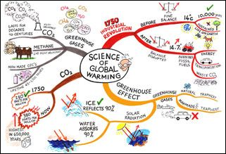 A2 Environmental Science Through Mind Maps (all boards)