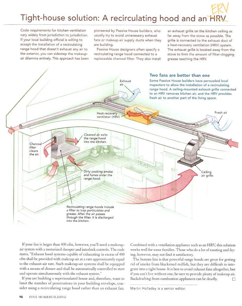 Efficient Passive House Kitchen Ventilation/MakeupAir