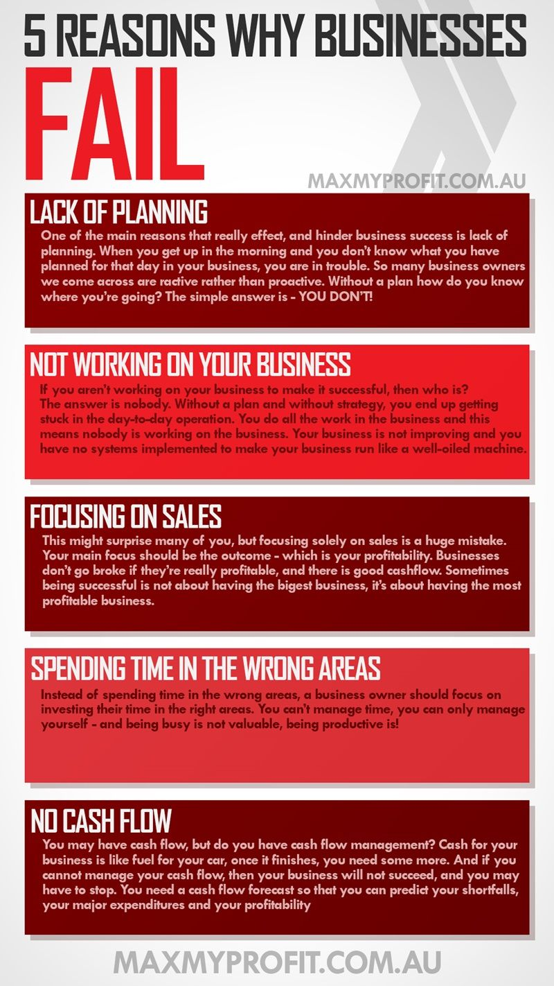 5 Reasons Why Businesses Fail. Want help? Digital