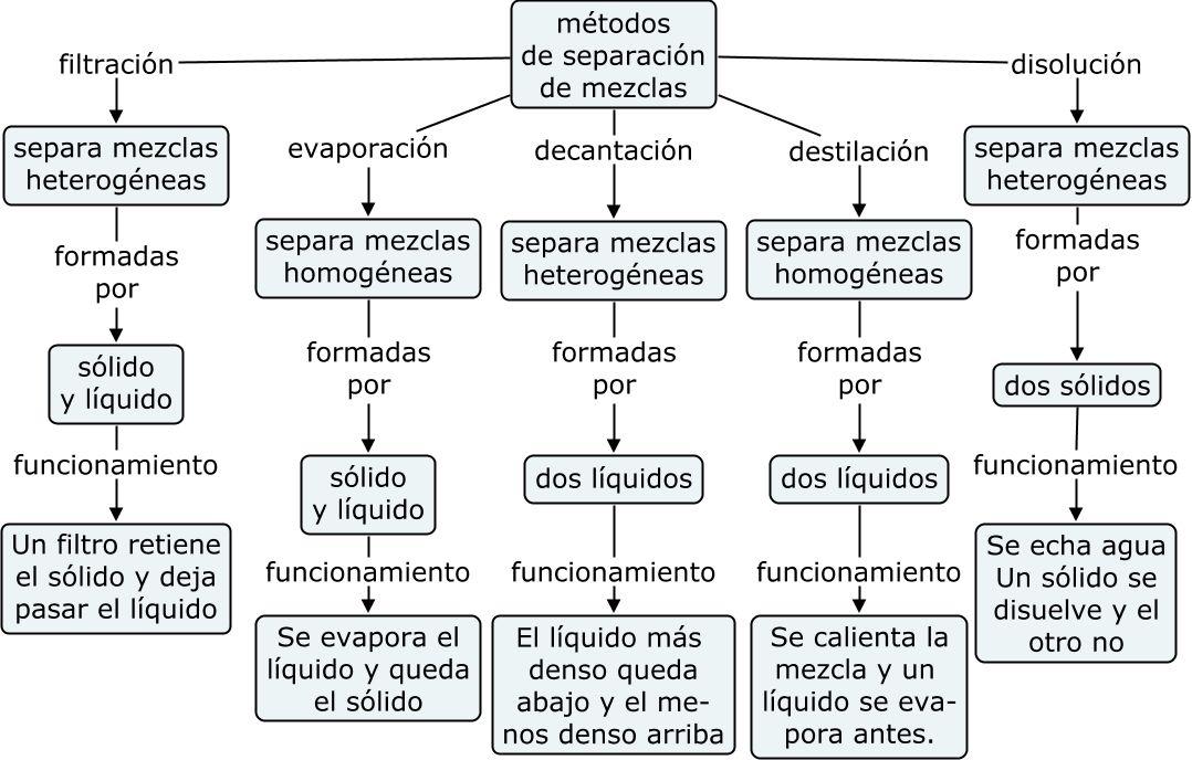 separacion mezclas Bioquímica Pinterest Separación, Química y - new tabla periodica de los elementos gaseosos