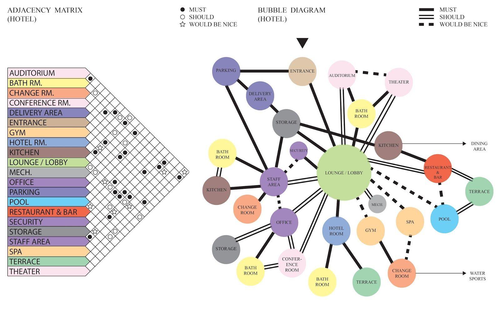 medium resolution of hotel architecture architecture program architecture design bubble diagram architecture architecture concept diagram