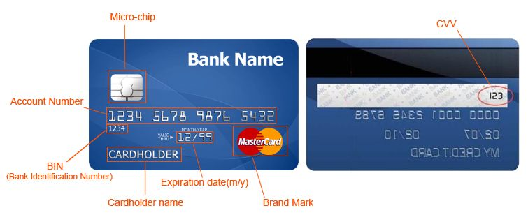 credit card details-brand mark,account number,cardholder name,etc