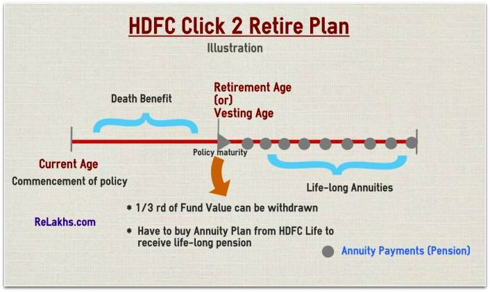 Hdfc Life Has Recently Launched A New Retirement Plan Called Click 2 Retire Should You Invest In This Online Ulip Plan De How To Plan Retirement Planning Retirement