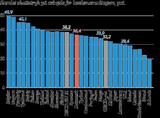 Danskerne Slipper Billigt I Skat Pa Arbejde Tjekkiet Frankrig Arbejde