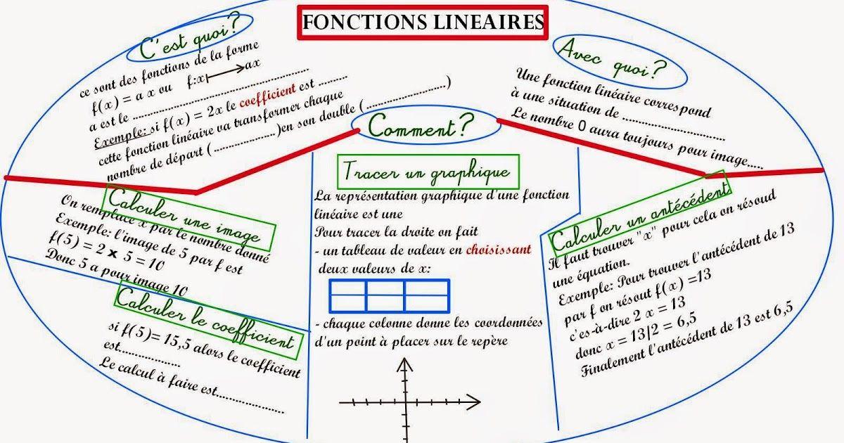 Carte Mentale Mandala Fonctions Lineaires Pour C Est Quoi A