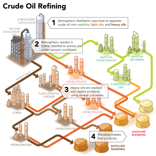 This Is A Picture That We Got From Bantrel Com Showing The Crude Oil Refining Process Oil Refinery Crude Oil Oil And Gas
