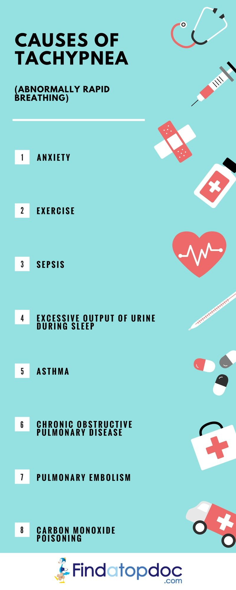 Act Score Asthma
