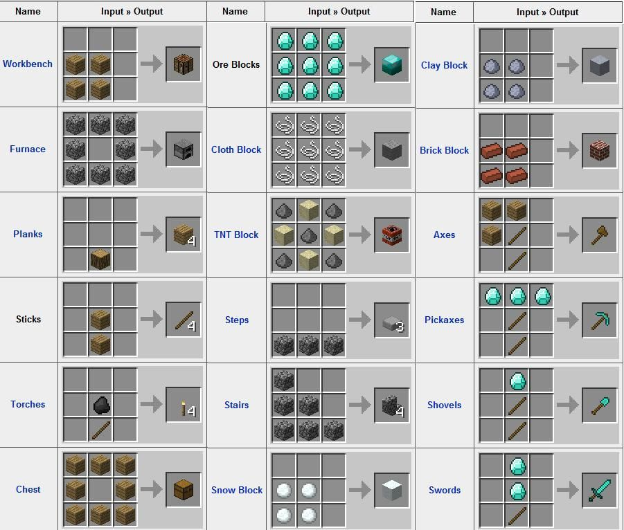 The Basic Minecraft Crafting Guide Minecraft Crafting Recipes Minecraft Crafts Minecraft
