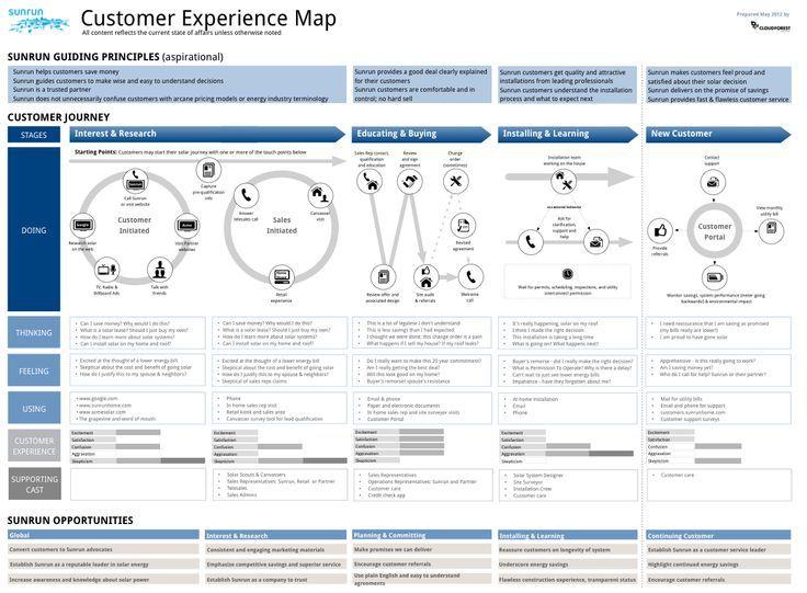 customer experience map customer journey pinterest. Black Bedroom Furniture Sets. Home Design Ideas