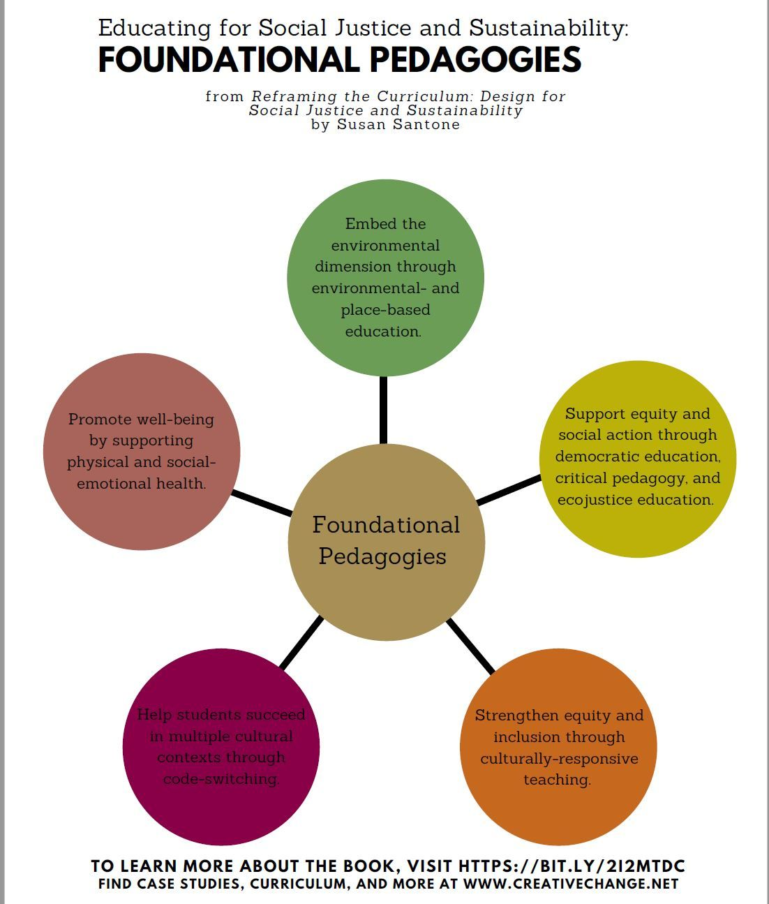 Regardless Of Grade Or Disciplines These Essential Pedagogical Practices And Philosophies Will Make Learning More Social Justice Curriculum Curriculum Design