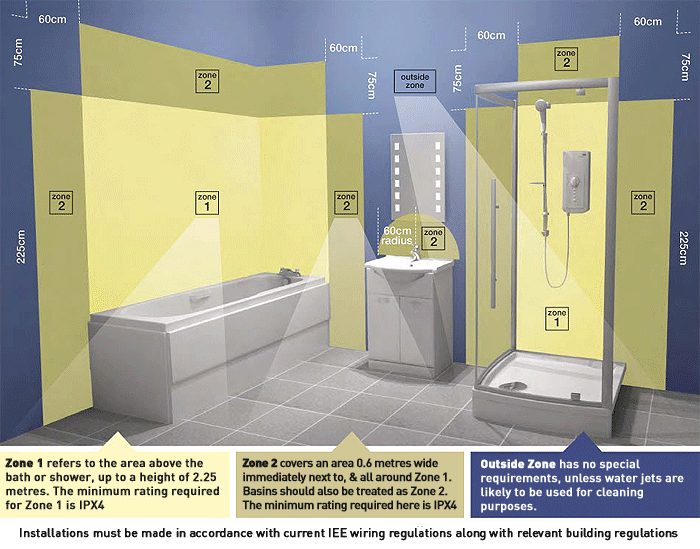 Lighting Regulations \u0026 Bathroom Zones | Ideal bathrooms ... on bathroom computer, bathroom appliances, bathroom parts, bathroom electrical, bathroom panel board, bathroom installation, bathroom diagram, bathroom break, bathroom schematics, bathroom zones, bathroom blue, bathroom plumbing requirements, bathroom hoses, bathroom surround sound, bathroom sheetrock, bathroom equipment, bathroom tiling, bathroom venting, bathroom insulation, bathroom frame,